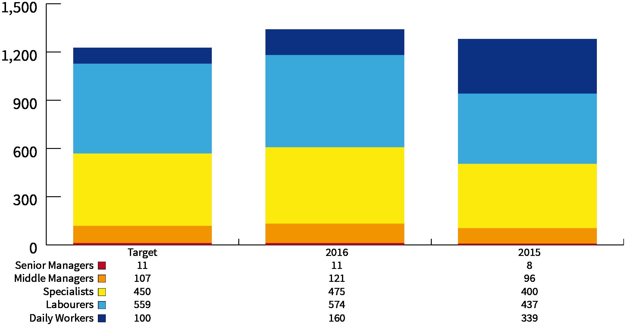 Societal Indicators - Employee Numbers - SEKEM Sustainability Report 2016
