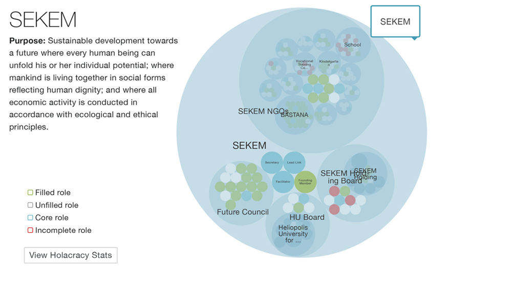 SEKEM Initiative Circles SEKEMsophia